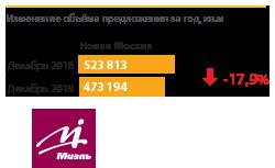 В Новой Москве за год раскупили 18% предложения
