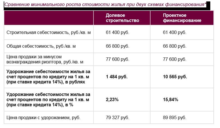 долевое строительство проценты по кредиту кредит под 0.01 годовых